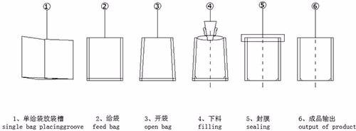 包装工艺流程图