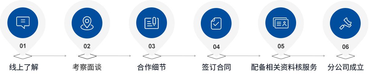 加盟流程1
