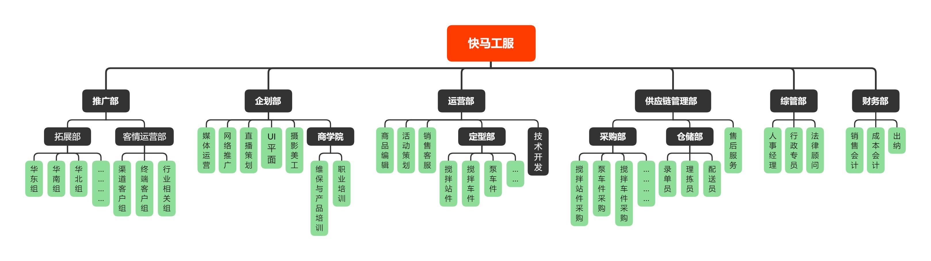 快马工服-架构4