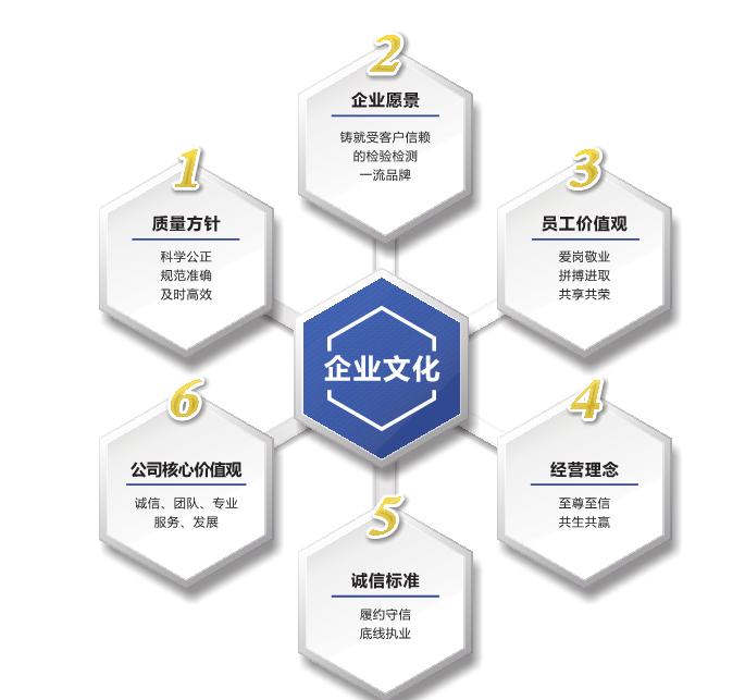4.企业文化