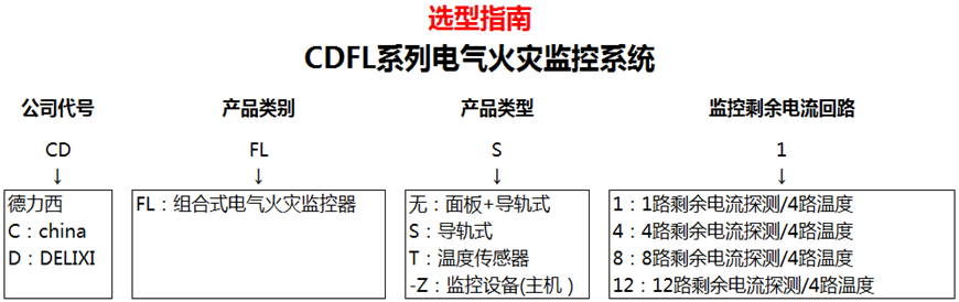 CDFL系列電氣火災監控系統-產品詳情