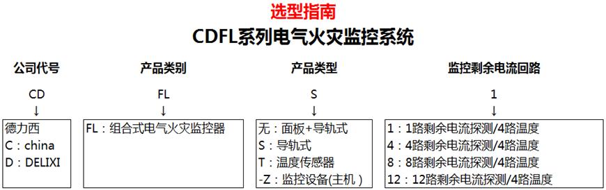 CDFL系列电气火灾监控系统-产品详情