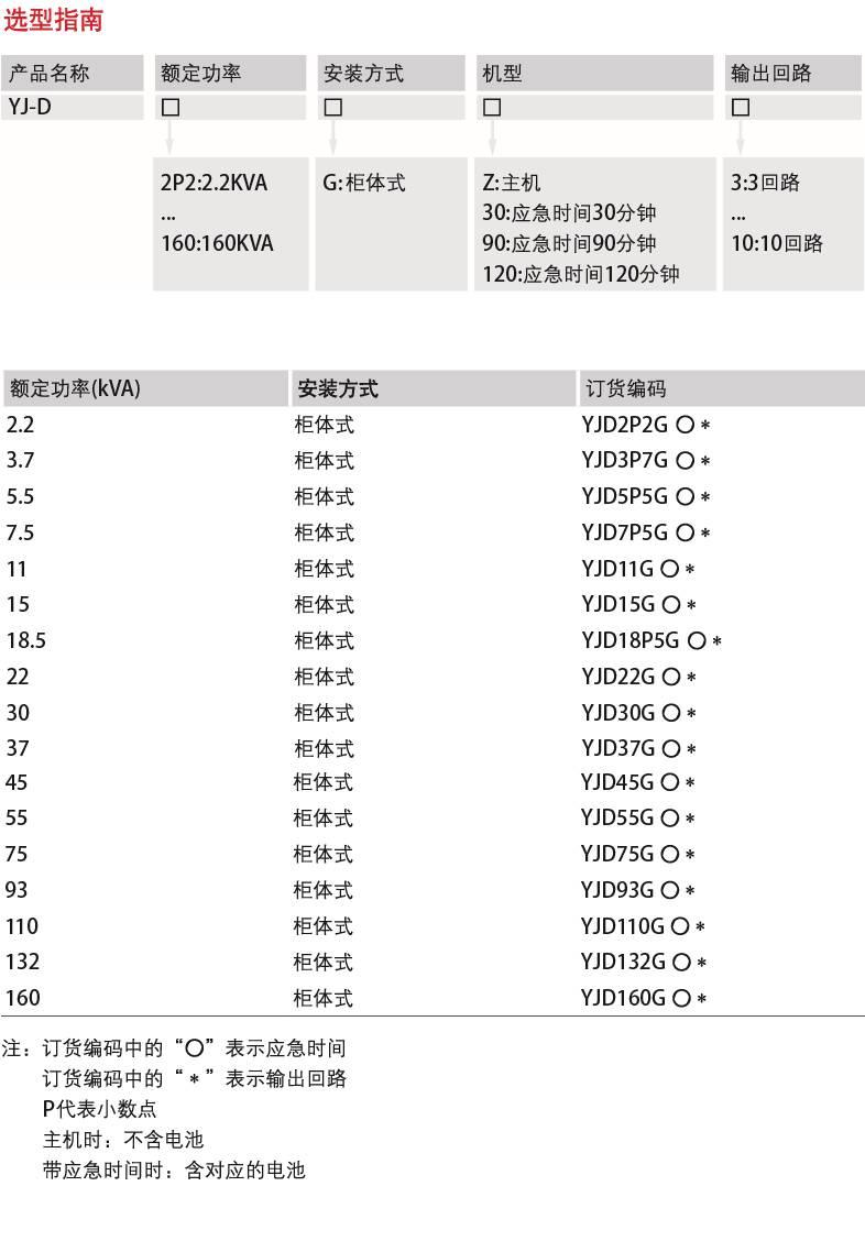 YJ-S 三相应急电源-产品详情