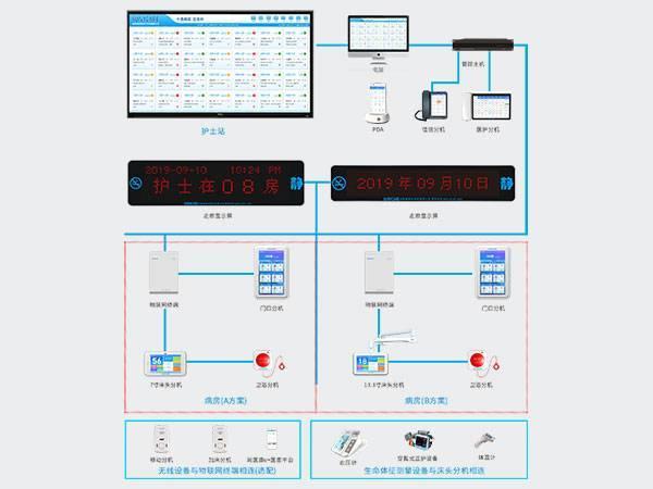 物联网智慧病房护理系统
