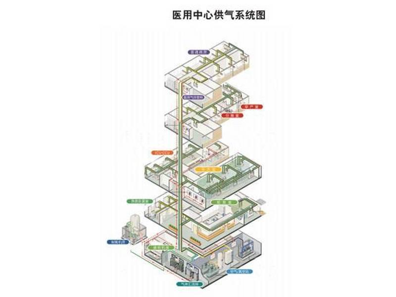 醫用中心供氣系統