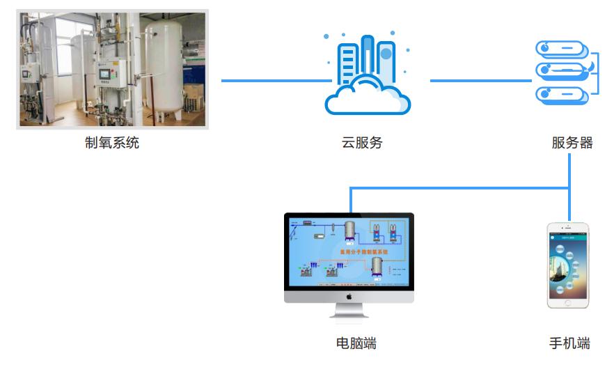 智能化远程控制系统