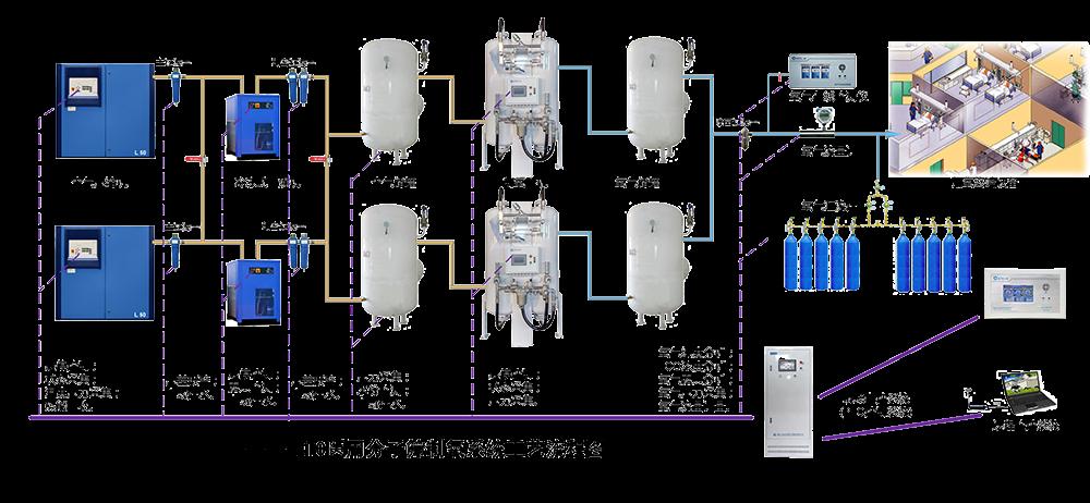 醫用分子篩制氧系統工藝流程圖