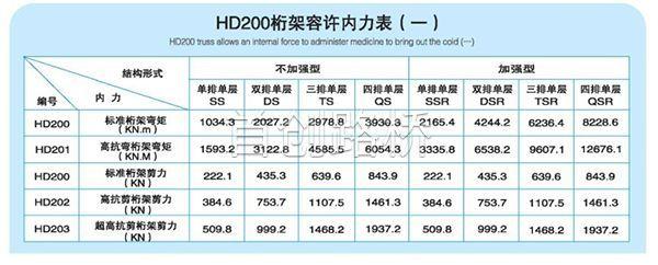 200型构件配置表