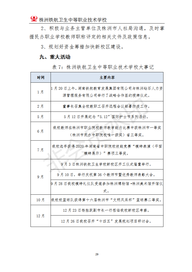 株洲铁航卫生中等职业技术学校2020年度