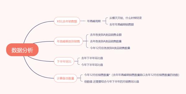 永州东安龙溪路店年货备货方法分享